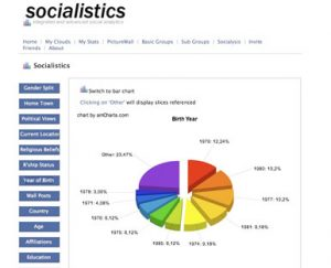Pie Graph depicting age range percentages on facebook