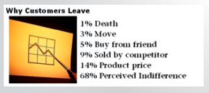 """Customers leave because of """"perceived indifference"""""""